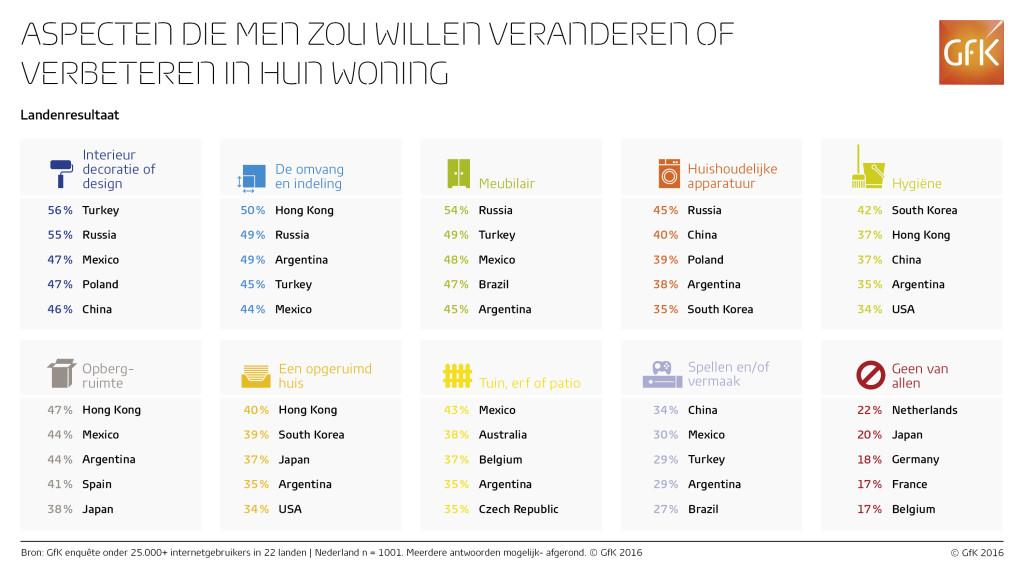 Infographic_-_Home_improvement_-Landenresultaat